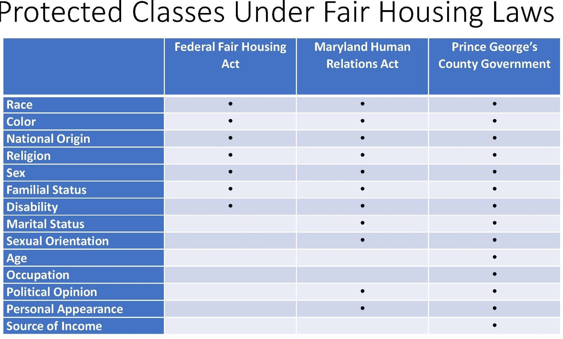 Fair Housing Protected Classes In Prince George's County