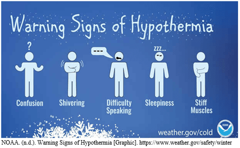 Signs of Hypo